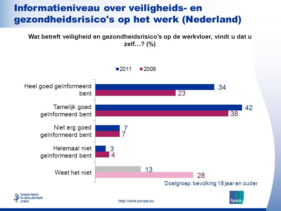 13 http://osha.europa.eu Doelgroep: bevolking 18 jaar en ouder Informatieniveau over veiligheids- en gezondheidsrisico's op het werk (Nederland) Heel