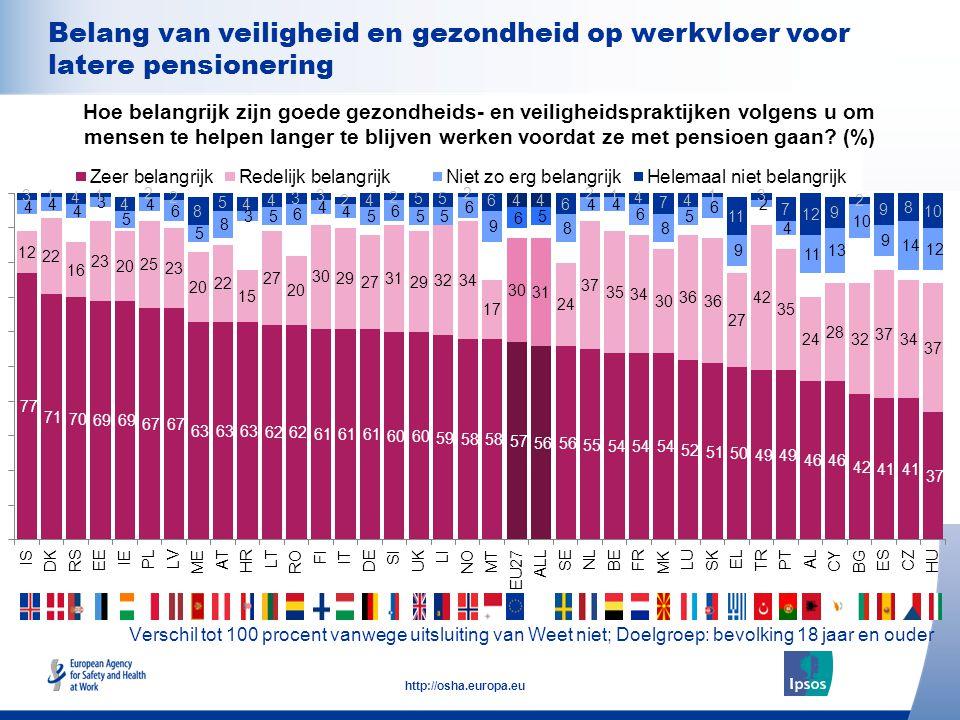 22 http://osha.europa.eu Verschil tot 100 procent vanwege uitsluiting van Weet niet; Doelgroep: bevolking 18 jaar en ouder Belang van veiligheid en ge