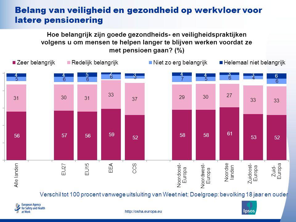 23 http://osha.europa.eu Verschil tot 100 procent vanwege uitsluiting van Weet niet; Doelgroep: bevolking 18 jaar en ouder Belang van veiligheid en ge