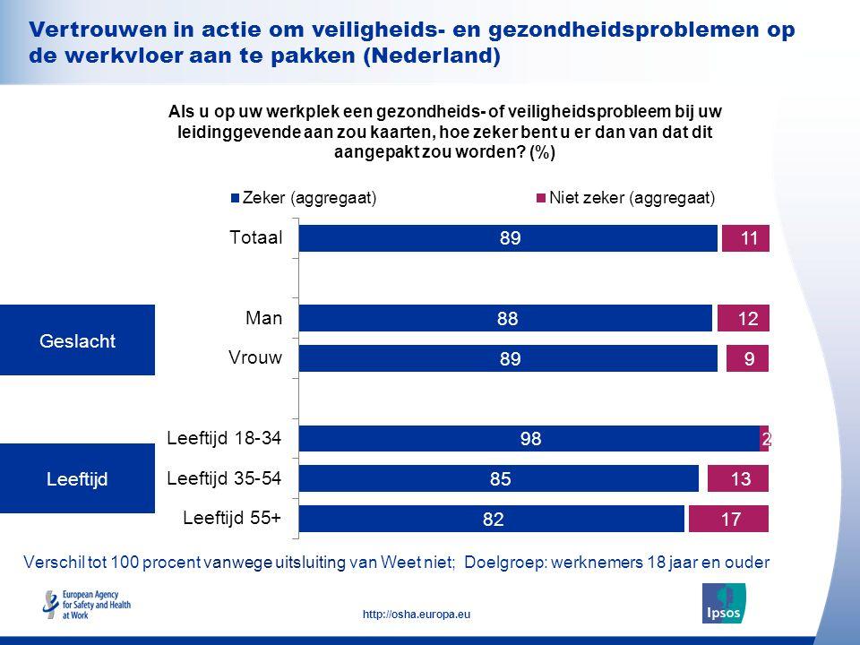 26 http://osha.europa.eu Verschil tot 100 procent vanwege uitsluiting van Weet niet; Doelgroep: werknemers 18 jaar en ouder Geslacht Leeftijd Als u op