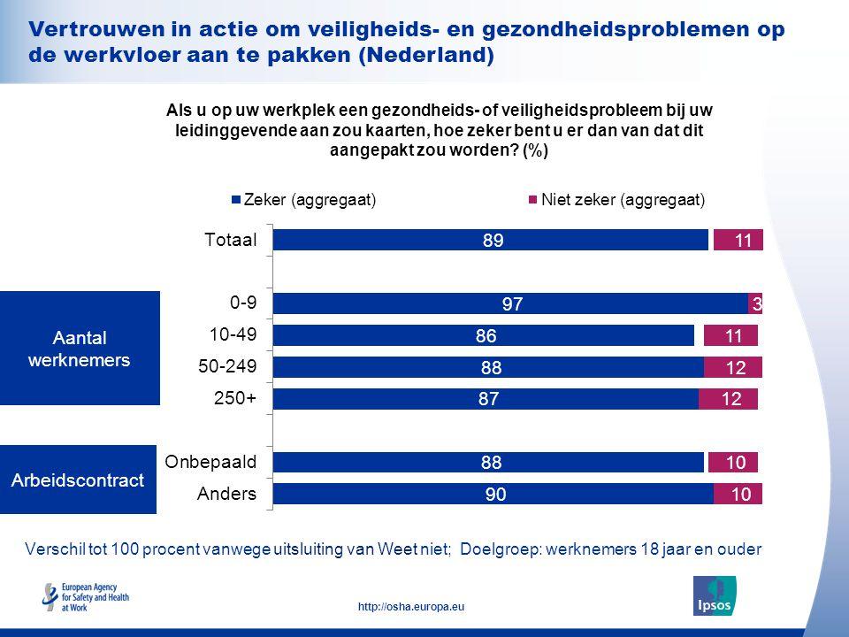 27 http://osha.europa.eu Verschil tot 100 procent vanwege uitsluiting van Weet niet; Doelgroep: werknemers 18 jaar en ouder Arbeidscontract Aantal wer