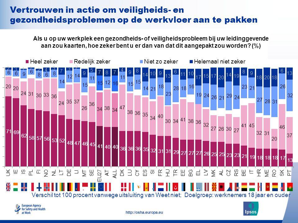 28 http://osha.europa.eu Verschil tot 100 procent vanwege uitsluiting van Weet niet; Doelgroep: werknemers 18 jaar en ouder Als u op uw werkplek een g