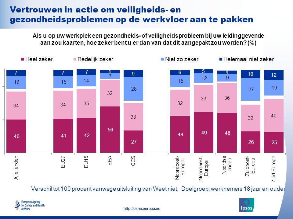 29 http://osha.europa.eu Verschil tot 100 procent vanwege uitsluiting van Weet niet; Doelgroep: werknemers 18 jaar en ouder Als u op uw werkplek een g