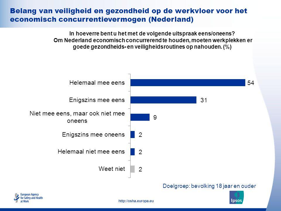 31 http://osha.europa.eu Belang van veiligheid en gezondheid op de werkvloer voor het economisch concurrentievermogen (Nederland) In hoeverre bent u h