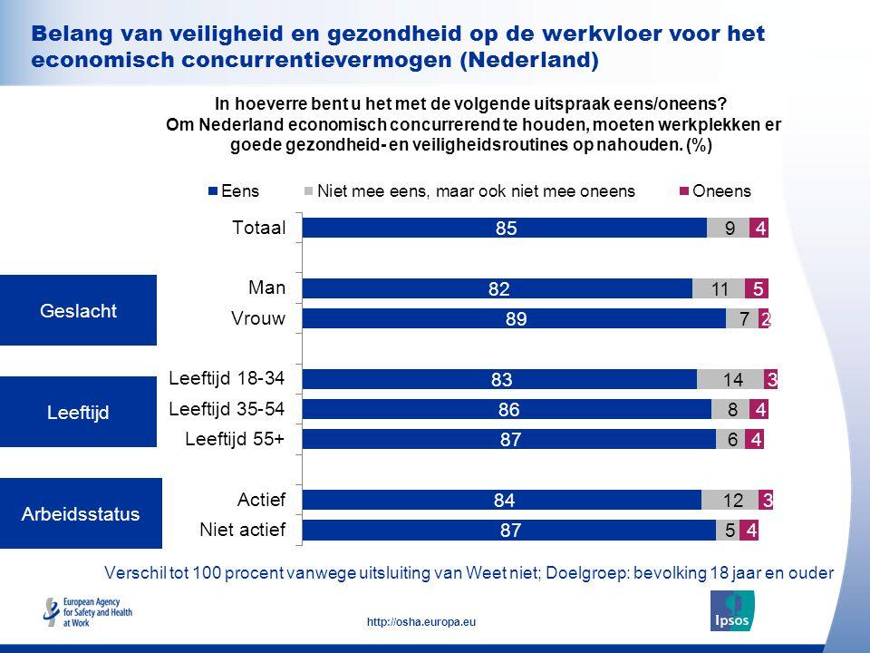 32 http://osha.europa.eu Geslacht Leeftijd Arbeidsstatus In hoeverre bent u het met de volgende uitspraak eens/oneens? Om Nederland economisch concurr