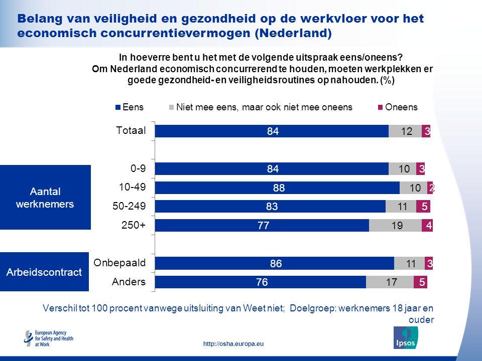 33 http://osha.europa.eu Verschil tot 100 procent vanwege uitsluiting van Weet niet; Doelgroep: werknemers 18 jaar en ouder Arbeidscontract Aantal wer