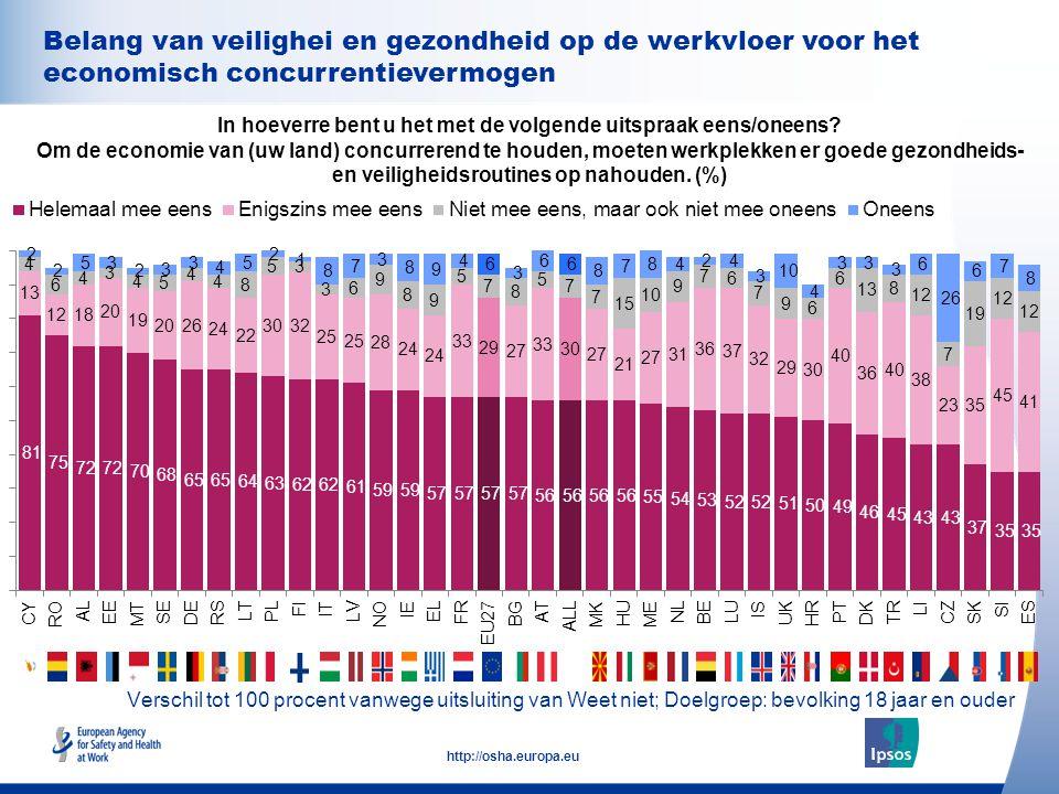 34 http://osha.europa.eu Belang van veilighei en gezondheid op de werkvloer voor het economisch concurrentievermogen In hoeverre bent u het met de vol
