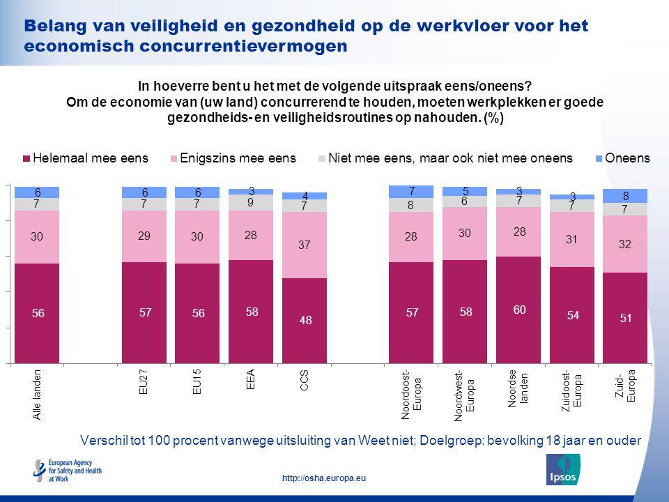 35 http://osha.europa.eu Belang van veiligheid en gezondheid op de werkvloer voor het economisch concurrentievermogen In hoeverre bent u het met de vo