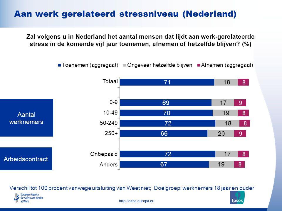 9 http://osha.europa.eu Verschil tot 100 procent vanwege uitsluiting van Weet niet; Doelgroep: werknemers 18 jaar en ouder Aantal werknemers Arbeidsco