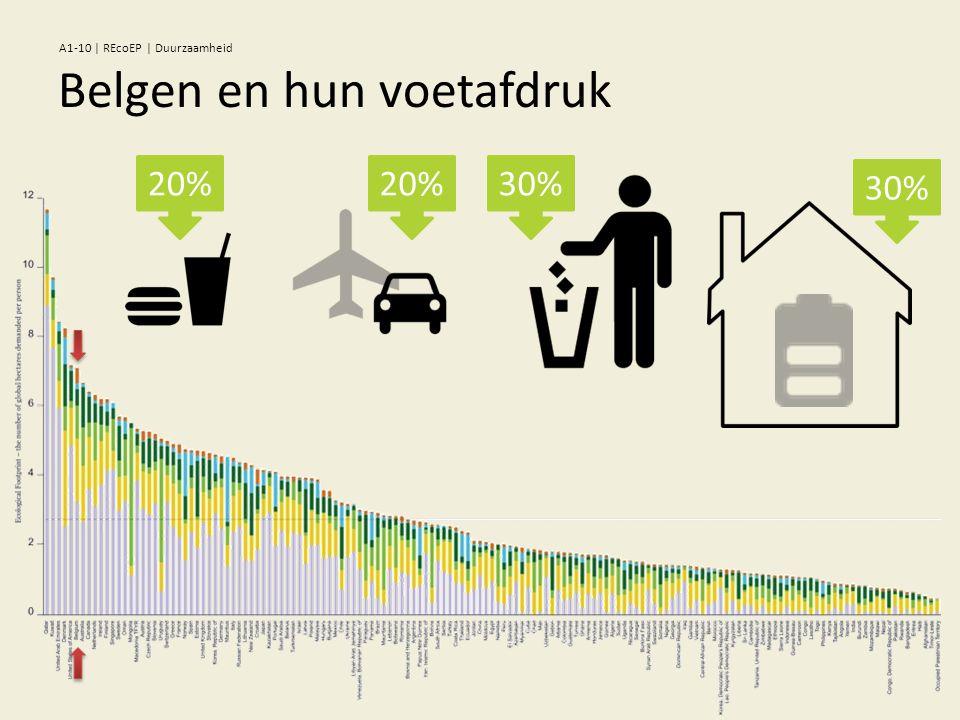 Belgen en hun voetafdruk 30% 20% A1-10 | REcoEP | Duurzaamheid