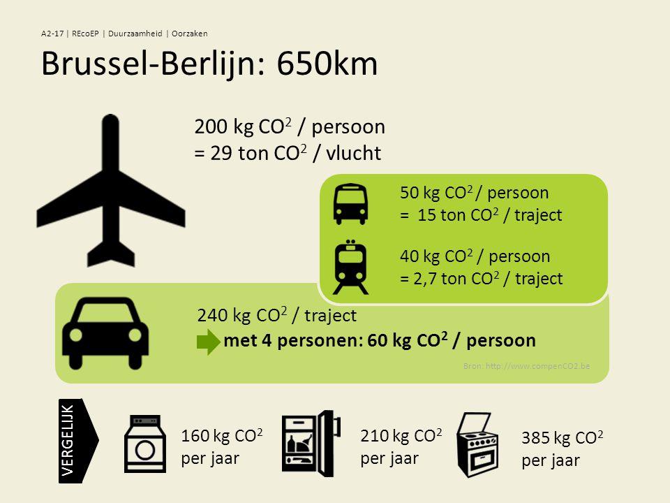 240 kg CO 2 / traject met 4 personen: 60 kg CO 2 / persoon 200 kg CO 2 / persoon = 29 ton CO 2 / vlucht 50 kg CO 2 / persoon = 15 ton CO 2 / traject 40 kg CO 2 / persoon = 2,7 ton CO 2 / traject Bron: http://www.compenCO2.be Brussel-Berlijn: 650km A2-17 | REcoEP | Duurzaamheid | Oorzaken 160 kg CO 2 per jaar 210 kg CO 2 per jaar 385 kg CO 2 per jaar VERGELIJK