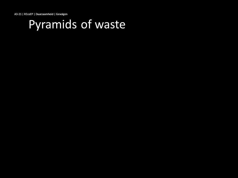A3-21 | REcoEP | Duurzaamheid | Gevolgen Pyramids of waste