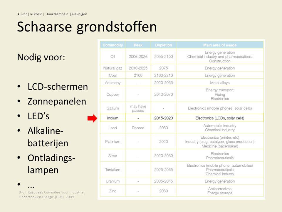 Nodig voor: • LCD-schermen • Zonnepanelen • LED's • Alkaline- batterijen • Ontladings- lampen • … Bron: Europees Commitee voor Industrie, Onderzoek en Energie (ITRE), 2009 Schaarse grondstoffen A3-27 | REcoEP | Duurzaamheid | Gevolgen