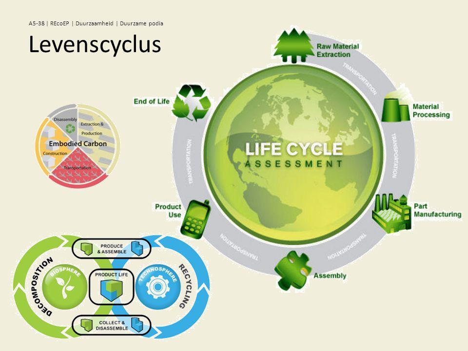 Levenscyclus A5-38 | REcoEP | Duurzaamheid | Duurzame podia