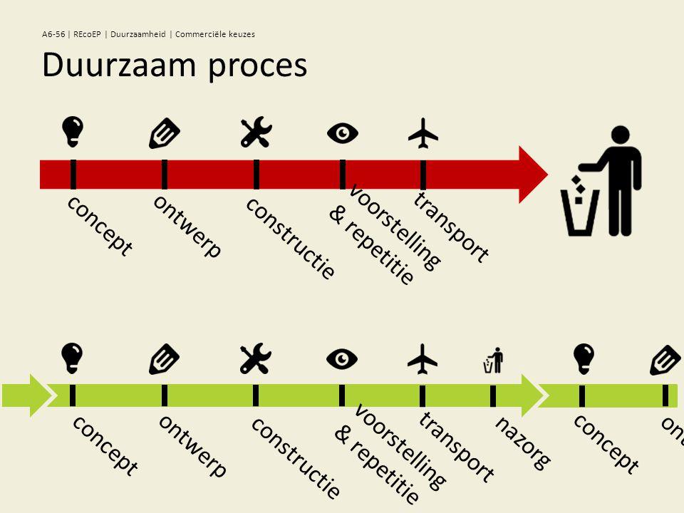 concept ontwerp constructie nazorg transport voorstelling & repetitie concept ontwerp concept ontwerp constructie transport voorstelling & repetitie Duurzaam proces A6-56 | REcoEP | Duurzaamheid | Commerciële keuzes