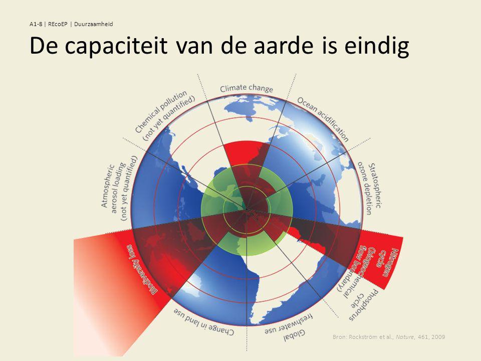 De capaciteit van de aarde is eindig Bron: Rockström et al., Nature, 461, 2009 A1-8 | REcoEP | Duurzaamheid