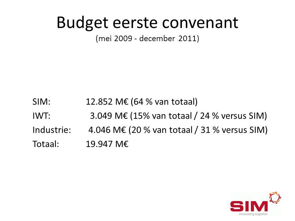 Budget eerste convenant (mei 2009 - december 2011) SIM: 12.852 M€ (64 % van totaal) IWT: 3.049 M€ (15% van totaal / 24 % versus SIM) Industrie: 4.046