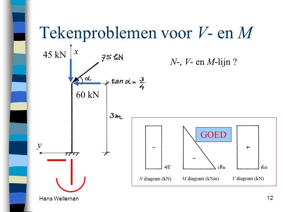 Hans Welleman 12 x Tekenproblemen voor V- en M N-, V- en M-lijn ? 60 kN 45 kN FOUTGOED y
