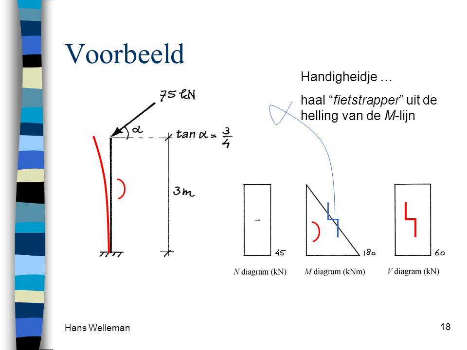 """Hans Welleman 18 Voorbeeld Handigheidje … haal """"fietstrapper"""" uit de helling van de M-lijn"""