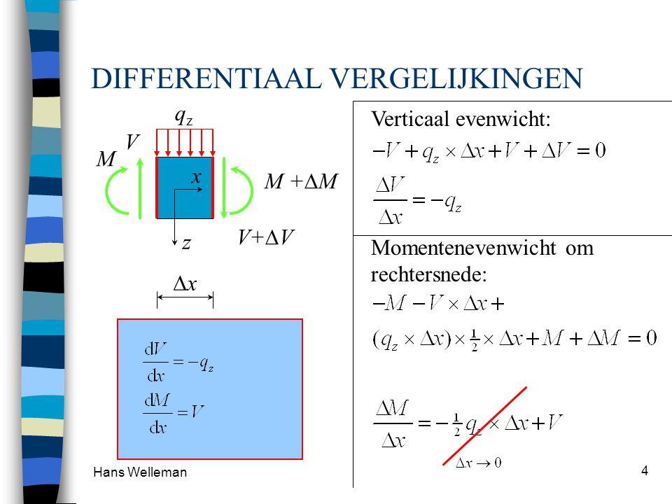 Hans Welleman 4 BUIGING : Evenwicht Verticaal evenwicht: Momentenevenwicht om rechtersnede: DIFFERENTIAAL VERGELIJKINGEN qzqz M +  M V M z x V+  V 