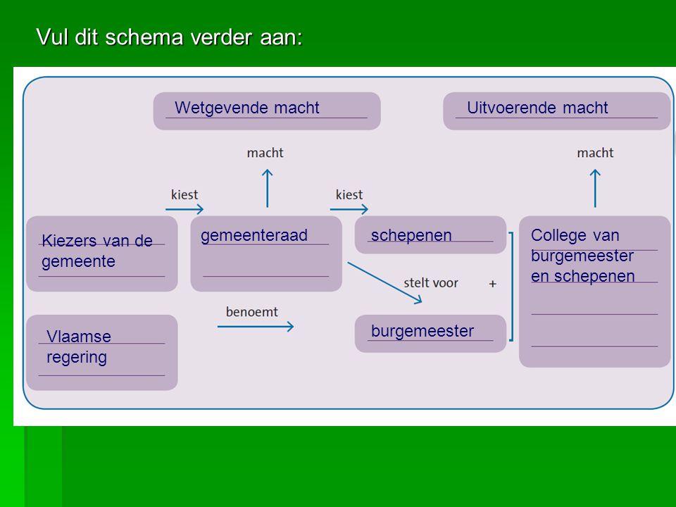Vul dit schema verder aan: Wetgevende machtUitvoerende macht Kiezers van de gemeente gemeenteraadschepenen burgemeester Vlaamse regering College van b