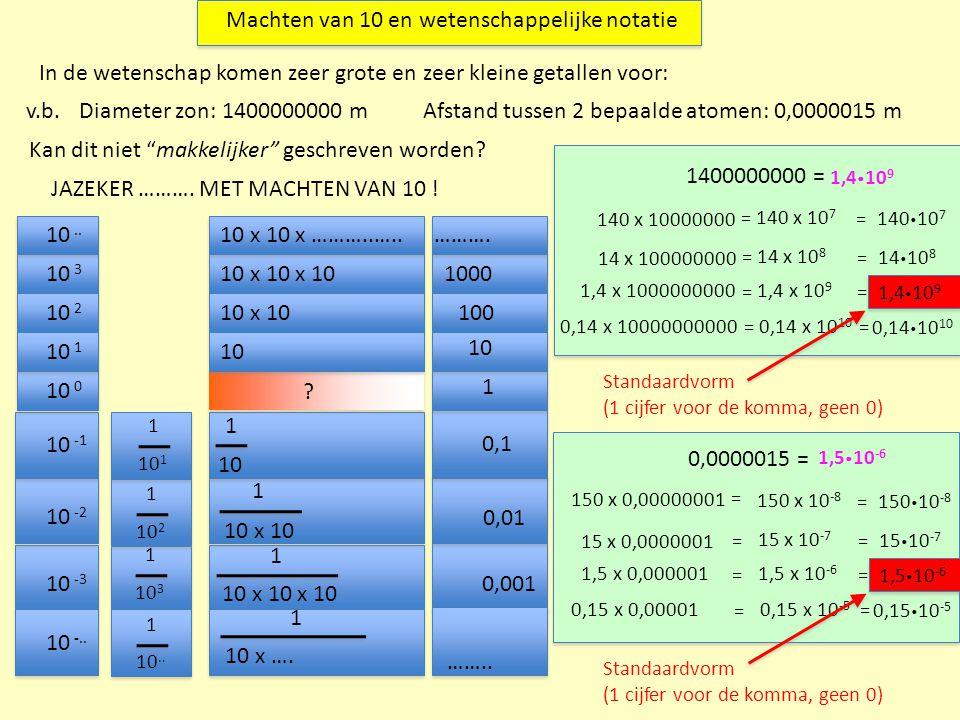 Het schrijven in de standaardvorm kan natuurlijk sneller 12300000 =1,23  10 … Geen 0,123 ≠ één cijfer voor de komma Geen 12,3 ≠ één cijfer voor de komma 1,2300000 1 2 345 6 7 7 0,0000851 =8,51  10 … Geen 0,851 ≠ één cijfer voor de komma Geen 85,1 ≠ één cijfer voor de komma 0,0000851 12 345 -5-5 LET OPDe macht van 10 (de exponent) geeft NIET het aantal nullen voor of na het getal aan !.