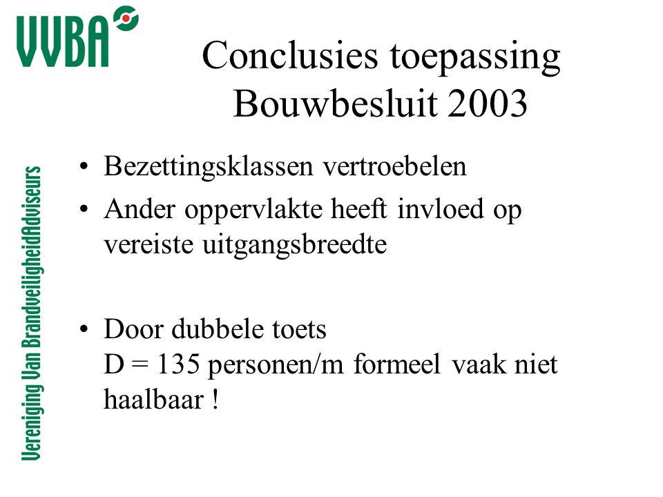 Conclusies toepassing Bouwbesluit 2003 •Bezettingsklassen vertroebelen •Ander oppervlakte heeft invloed op vereiste uitgangsbreedte •Door dubbele toets D = 135 personen/m formeel vaak niet haalbaar !
