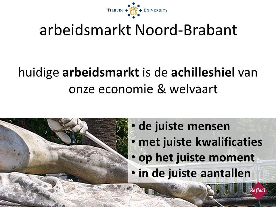 • vergrijzing en ontgroening • mismatch vraag & aanbod problemen in Noord-Brabant jeugd & techniek