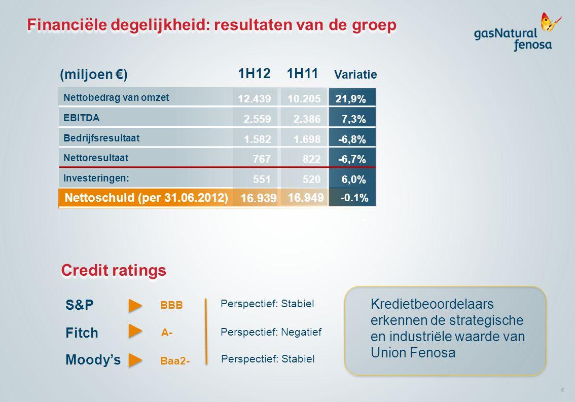 4 Financiële degelijkheid: resultaten van de groep Nettobedrag van omzet (miljoen €) EBITDA Bedrijfsresultaat Nettoresultaat Investeringen: Nettoschuld (per 31.06.2012) 12.439 2.559 1.582 767 551 16.939 10.205 2.386 1.698 822 520 16.949 21,9% 7,3% -6,8% -6,7% 6,0% - -0.1% 1H121H11 Variatie Credit ratings S&P BBB Perspectief: Stabiel Fitch A- Perspectief: Negatief Moody's Baa2- Perspectief: Stabiel Kredietbeoordelaars erkennen de strategische en industriële waarde van Union Fenosa