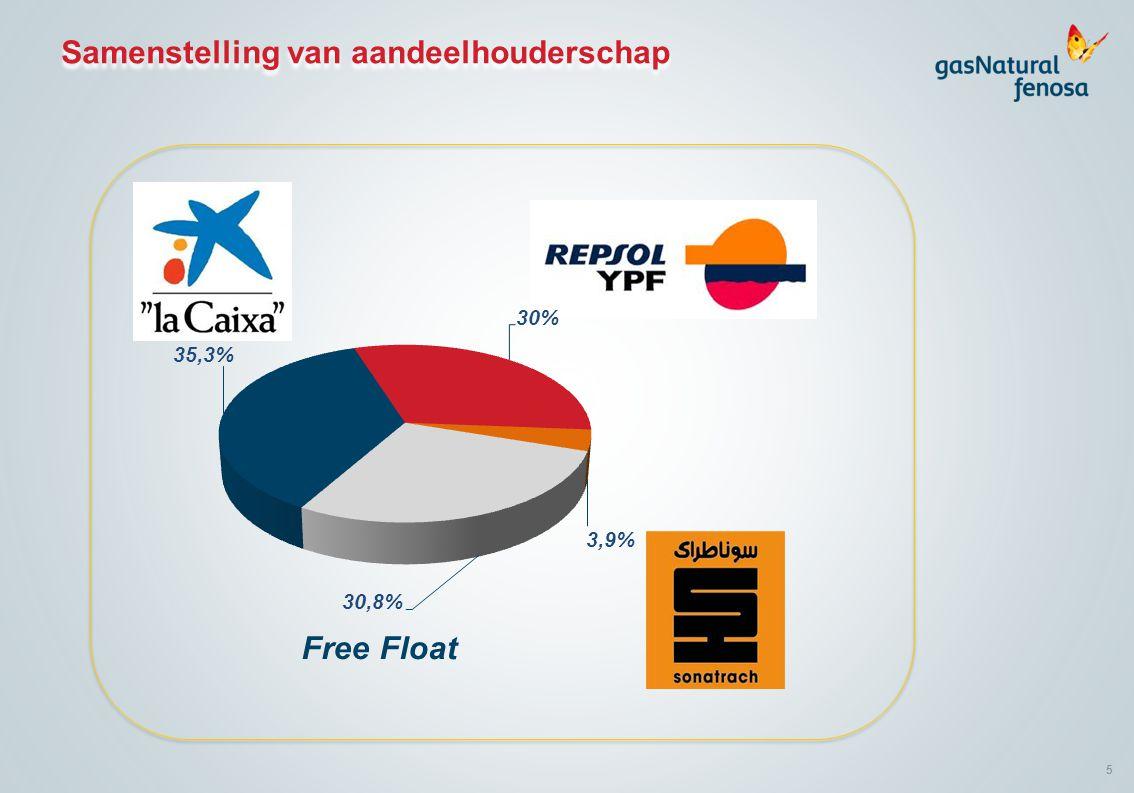5 Free Float Samenstelling van aandeelhouderschap