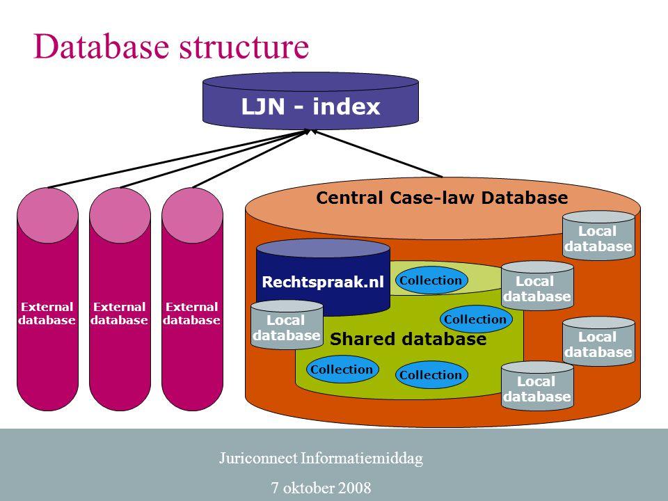 Juriconnect Informatiemiddag 7 oktober 2008 Central Case-law Database Local database Shared database Rechtspraak.nl Local database Local database Loca