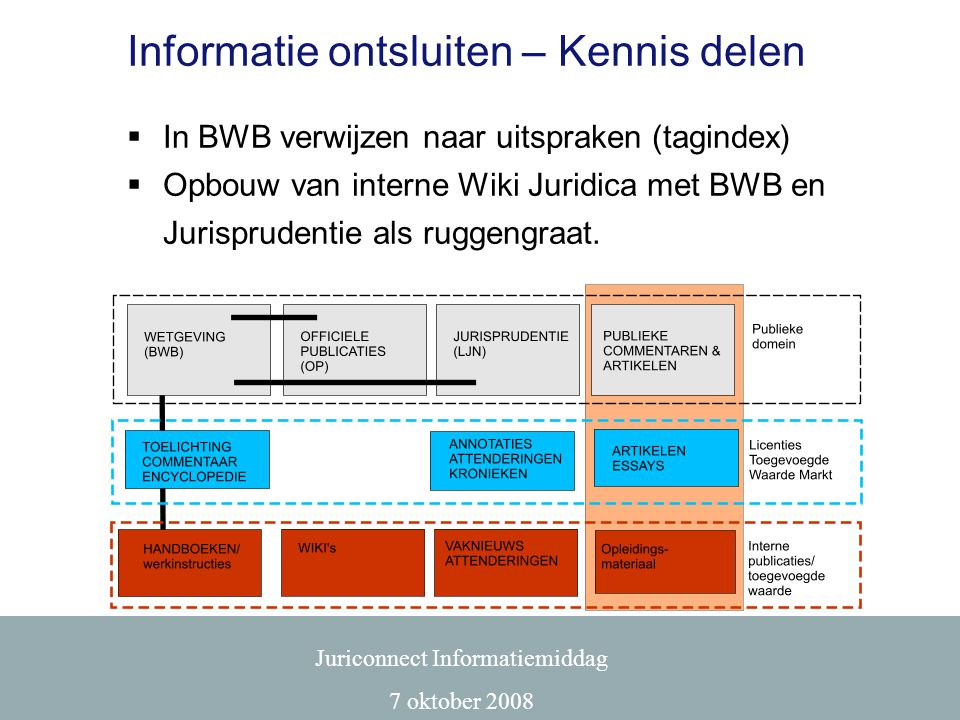 Informatie ontsluiten – Kennis delen  In BWB verwijzen naar uitspraken (tagindex)  Opbouw van interne Wiki Juridica met BWB en Jurisprudentie als ru
