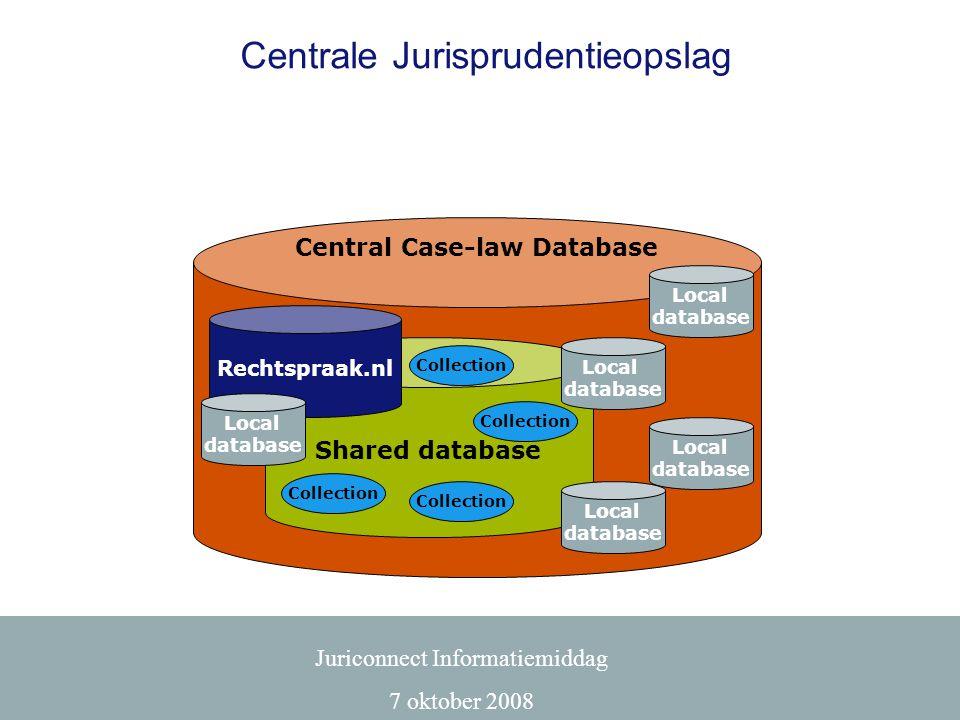 Juriconnect Informatiemiddag 7 oktober 2008 Centrale Jurisprudentieopslag Generic functions: • upload • error-handling • data-mapping • code-generator • database-access Codex Sdu Kluwer Jura Off.