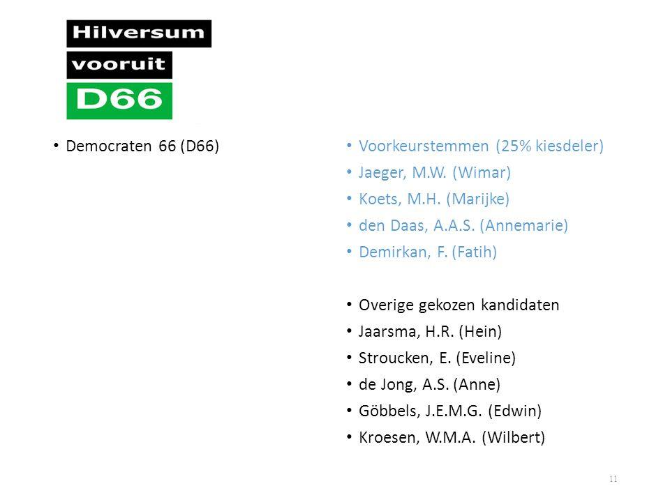 • Democraten 66 (D66) • Voorkeurstemmen (25% kiesdeler) • Jaeger, M.W. (Wimar) • Koets, M.H. (Marijke) • den Daas, A.A.S. (Annemarie) • Demirkan, F. (