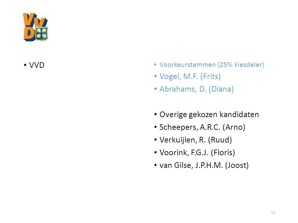 • VVD • Voorkeurstemmen (25% kiesdeler) • Vogel, M.F. (Frits) • Abrahams, D. (Diana) • Overige gekozen kandidaten • Scheepers, A.R.C. (Arno) • Verkuij