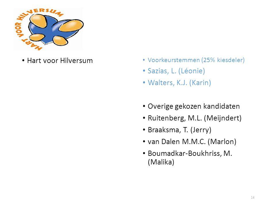 • Hart voor Hilversum • Voorkeurstemmen (25% kiesdeler) • Sazias, L. (Léonie) • Walters, K.J. (Karin) • Overige gekozen kandidaten • Ruitenberg, M.L.