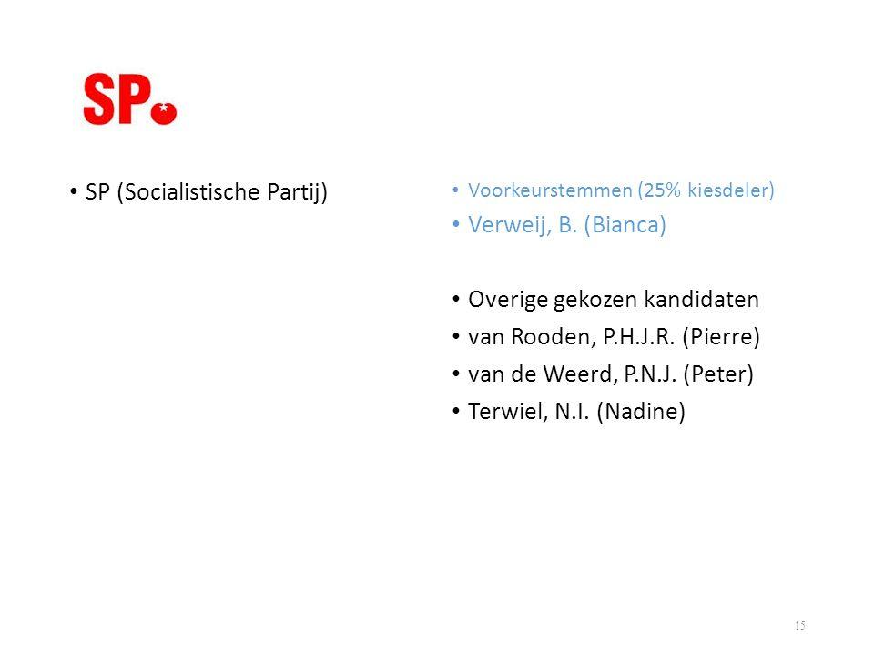 • SP (Socialistische Partij) • Voorkeurstemmen (25% kiesdeler) • Verweij, B. (Bianca) • Overige gekozen kandidaten • van Rooden, P.H.J.R. (Pierre) • v