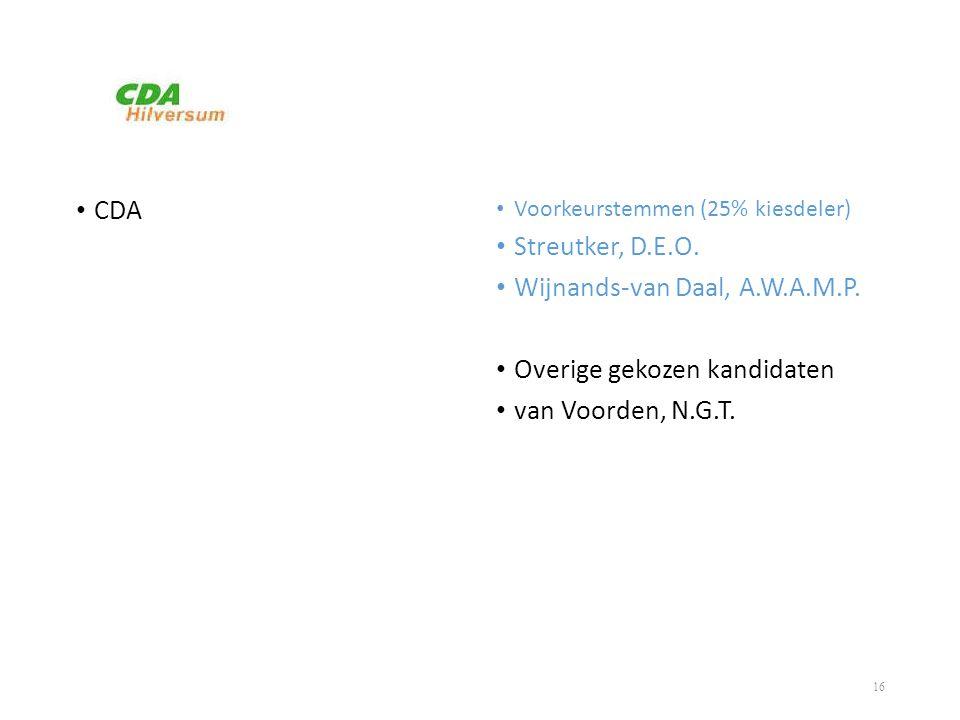 • CDA • Voorkeurstemmen (25% kiesdeler) • Streutker, D.E.O. • Wijnands-van Daal, A.W.A.M.P. • Overige gekozen kandidaten • van Voorden, N.G.T. 16