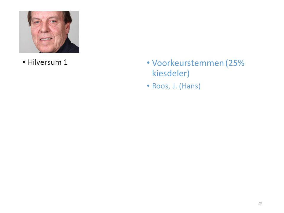 • Hilversum 1 • Voorkeurstemmen (25% kiesdeler) • Roos, J. (Hans) 20