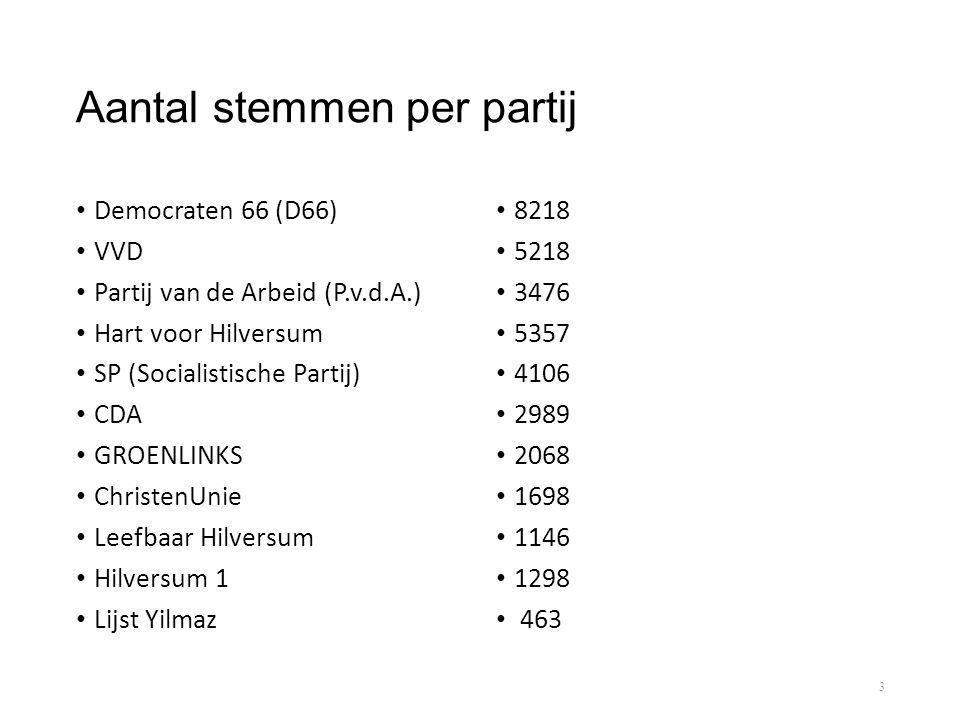 Aantal stemmen per partij • Democraten 66 (D66) • VVD • Partij van de Arbeid (P.v.d.A.) • Hart voor Hilversum • SP (Socialistische Partij) • CDA • GRO
