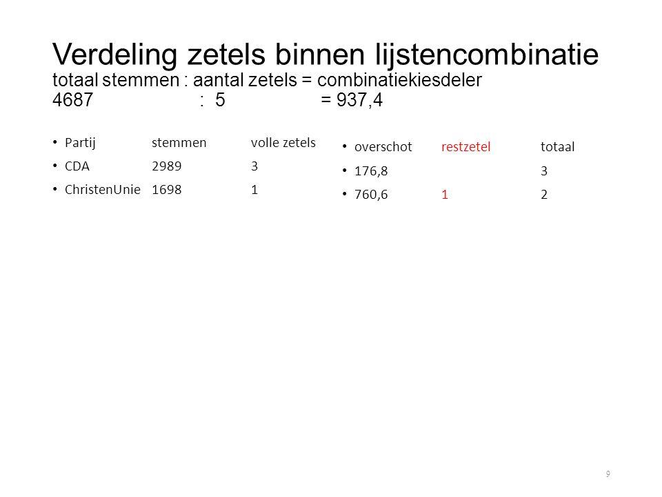 Verdeling zetels binnen lijstencombinatie totaal stemmen : aantal zetels = combinatiekiesdeler 4687 : 5 = 937,4 • Partijstemmenvolle zetels • CDA29893