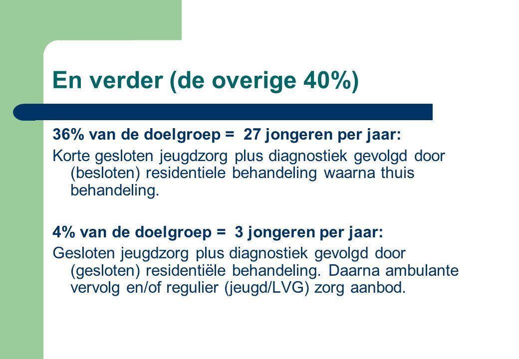 En verder (de overige 40%) 36% van de doelgroep = 27 jongeren per jaar: Korte gesloten jeugdzorg plus diagnostiek gevolgd door (besloten) residentiele