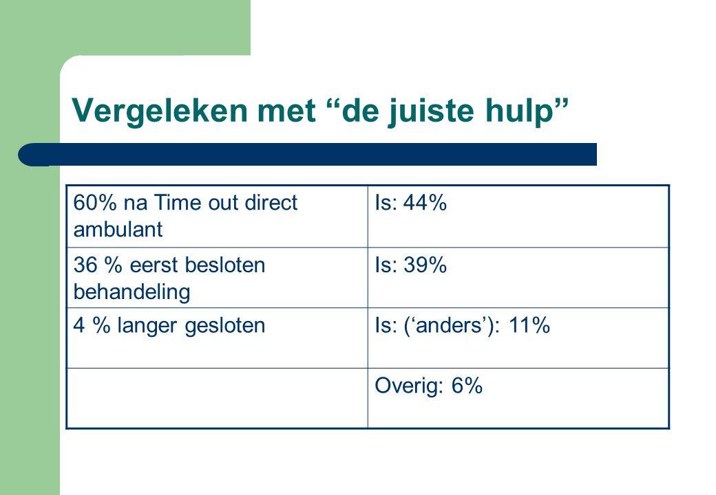 """Vergeleken met """"de juiste hulp"""" 60% na Time out direct ambulant Is: 44% 36 % eerst besloten behandeling Is: 39% 4 % langer geslotenIs: ('anders'): 11%"""