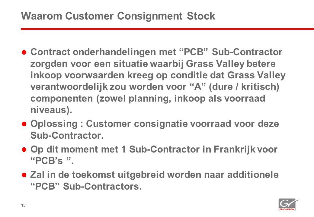 """15 Waarom Customer Consignment Stock  Contract onderhandelingen met """"PCB"""" Sub-Contractor zorgden voor een situatie waarbij Grass Valley betere inkoop"""