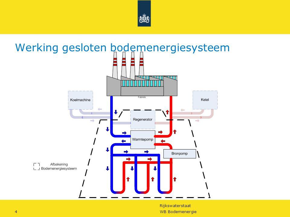 Rijkswaterstaat 4WB Bodemenergie Werking gesloten bodemenergiesysteem