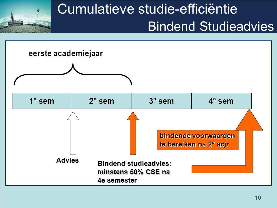 10 Cumulatieve studie-efficiëntie Bindend Studieadvies 1° sem2° sem3° sem4° sem Advies Bindend studieadvies: minstens 50% CSE na 4e semester bindende