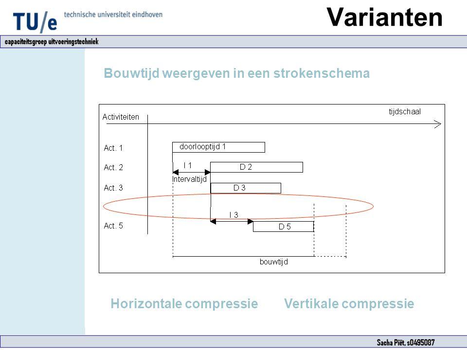 Varianten Bouwtijd weergeven in een strokenschema Horizontale compressie Vertikale compressie