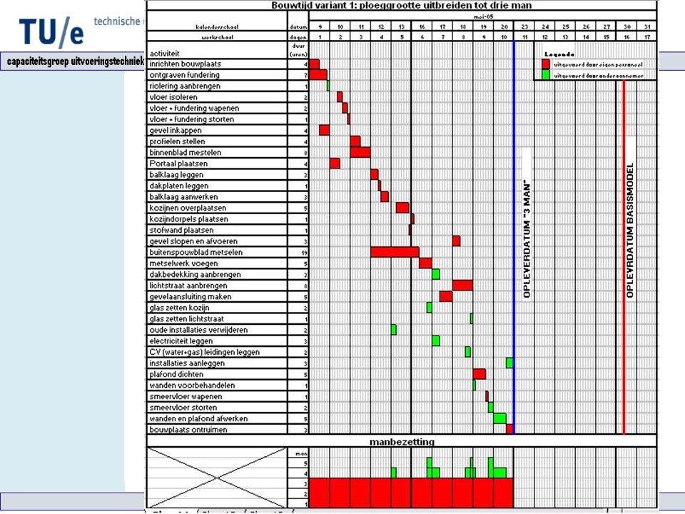 Varianten Variant 1: 3 man Horizontale compressie door:  Verkorten van doorlooptijden  Organisatorisch ontkoppelen van activeiten Resultaten Uitvoer