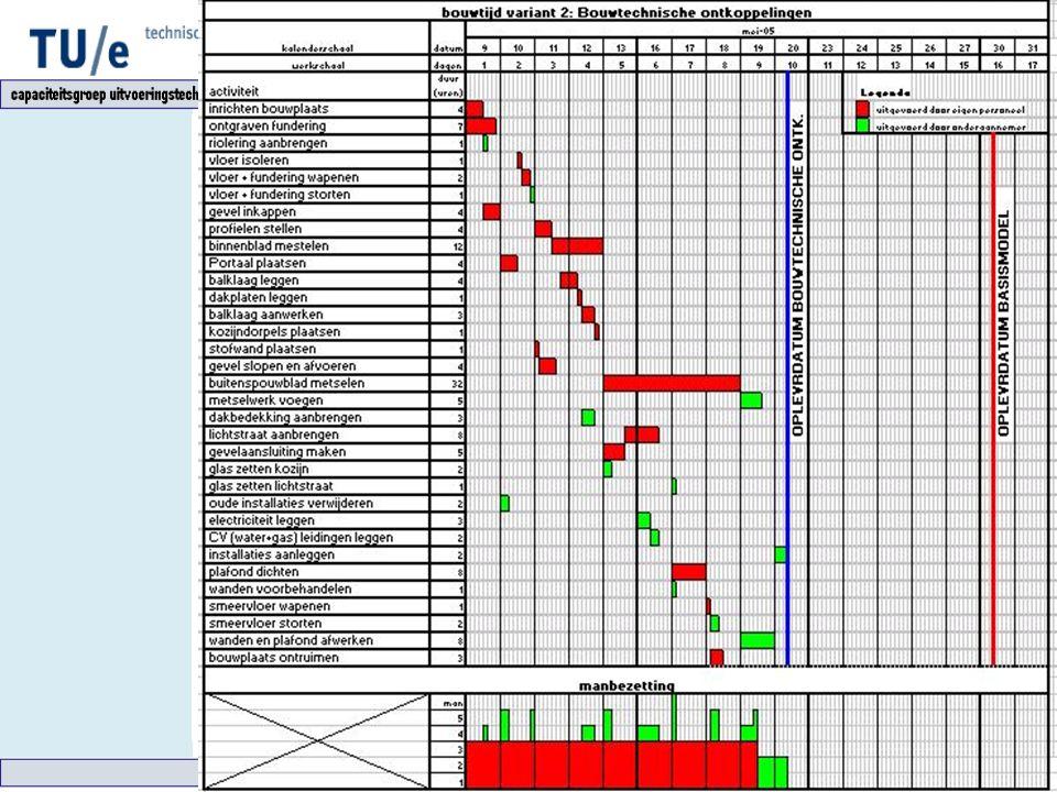 Varianten Variant 2: ontkoppeling Alle subvarianten samenwerkend: Uitvoeringstijd: 10 dagen Kosten € 17863,- vs. 16.212,- Ontkoppeling van activiteite