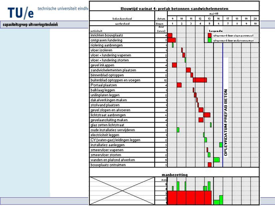 Variant 4: Prefab beton Resultaten Uitvoeringstijd: 6 dagen Bouwkosten: € 17.458,-